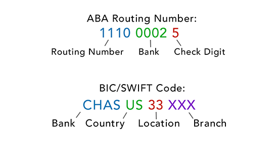 aba routing number compared to bic swift
