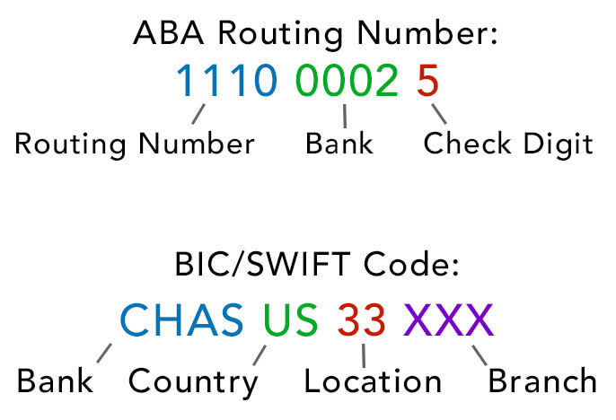Routing number on bank of america debit card