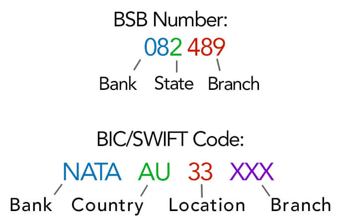 BIC SWIFT compared to aba routing code
