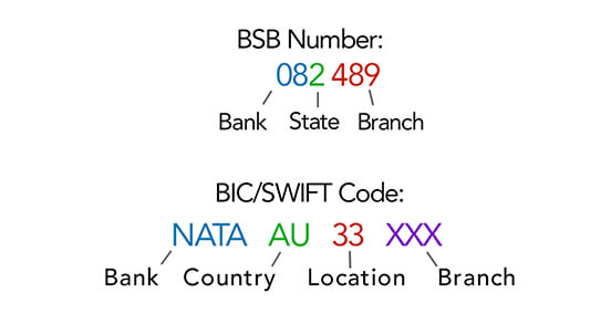bsb number compared to bic swift